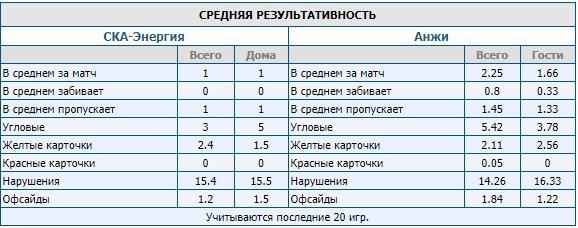 Зенитбет букмекерская. Статистика