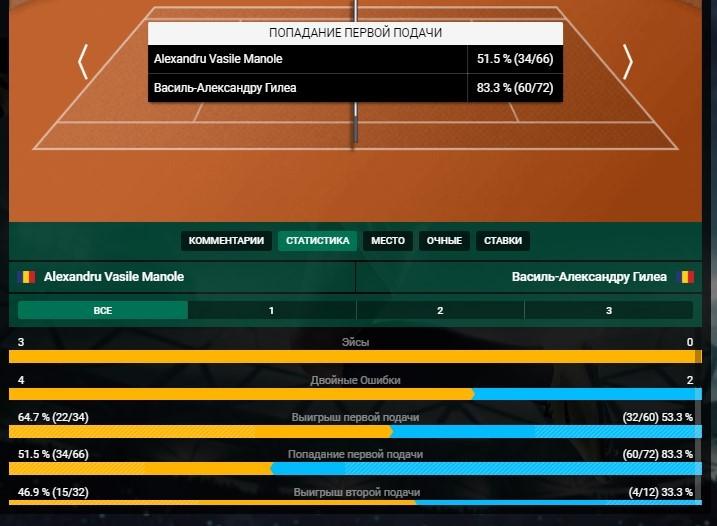 информация о теннисных матчах в liga stavok