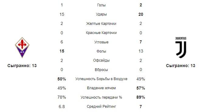 Средние статистические показатели команд за матч Ювентуса и Фиорентины