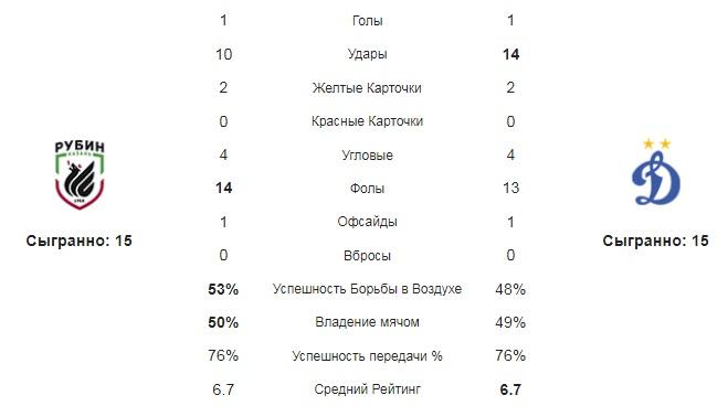 Средние статистические показатели команд за матч Рубина и Динамо