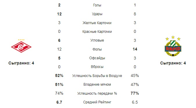 Средние статистические показатели команд Спартак - Рапид за матч