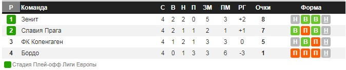 Турнирное положение команд в Лиге Европы