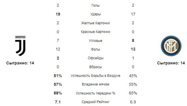 Средние статистические показатели команд за матч