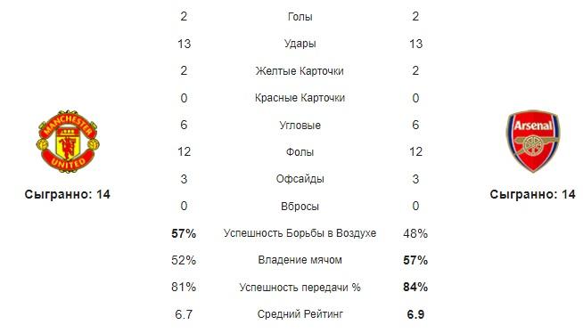 Средние статистические показатели команд Манчестер Юнайтед - Арсенал