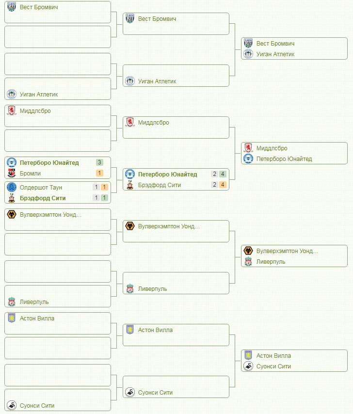 Сетка Кубка Англии для Ливерпуля