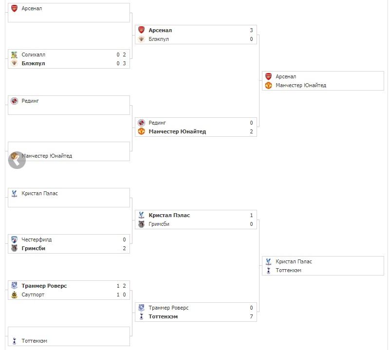 Турнирная сетка Кубка Англии