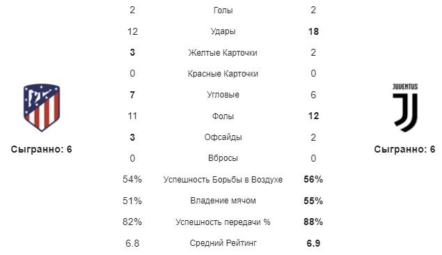 Атлетико-Ювентус статистика