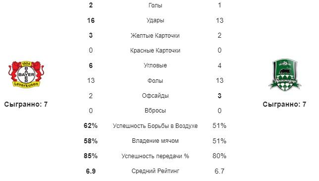 Байер - Краснодар статистика