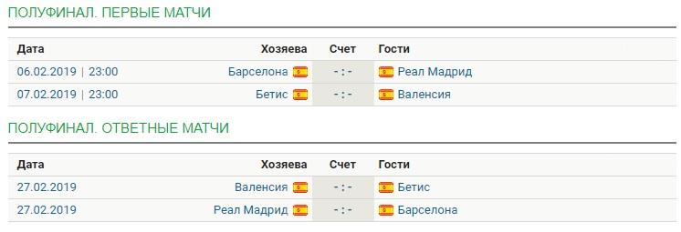 Турнирная сетка Кубка Испании
