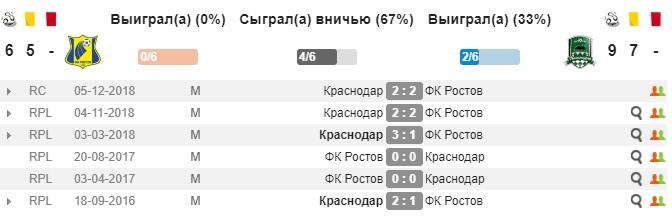 Ростов - Краснодар статистика