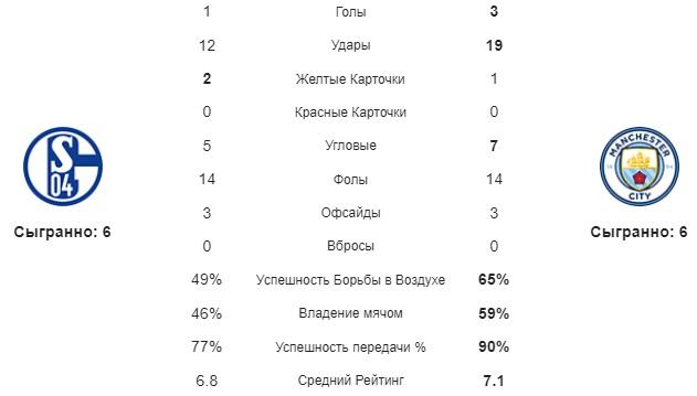 Шальке - МС статистика