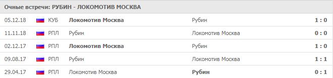 Рубин - Локомотив 1